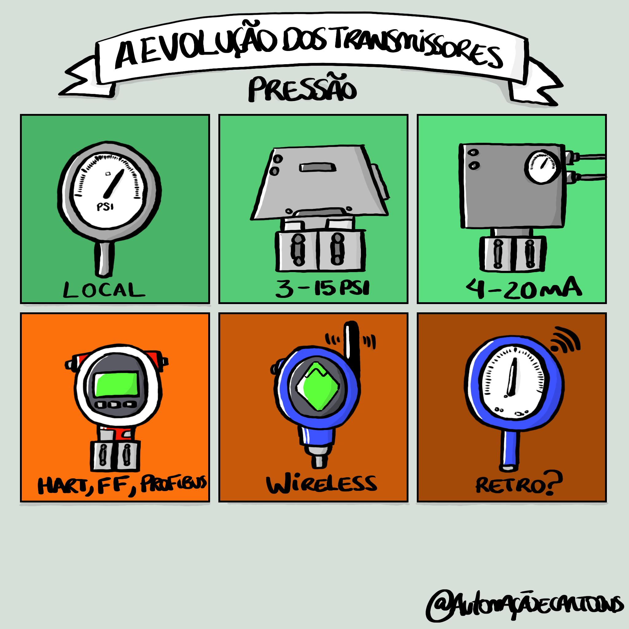 evolucao-transmissor-de-pressao