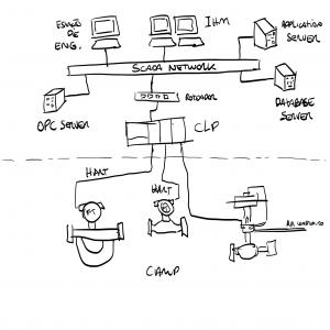 Sistema supervisório com CLP