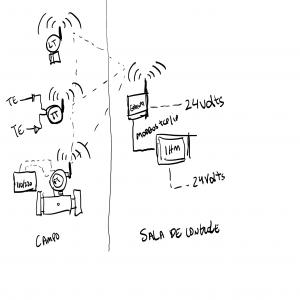 Sistema supervisório com wireless